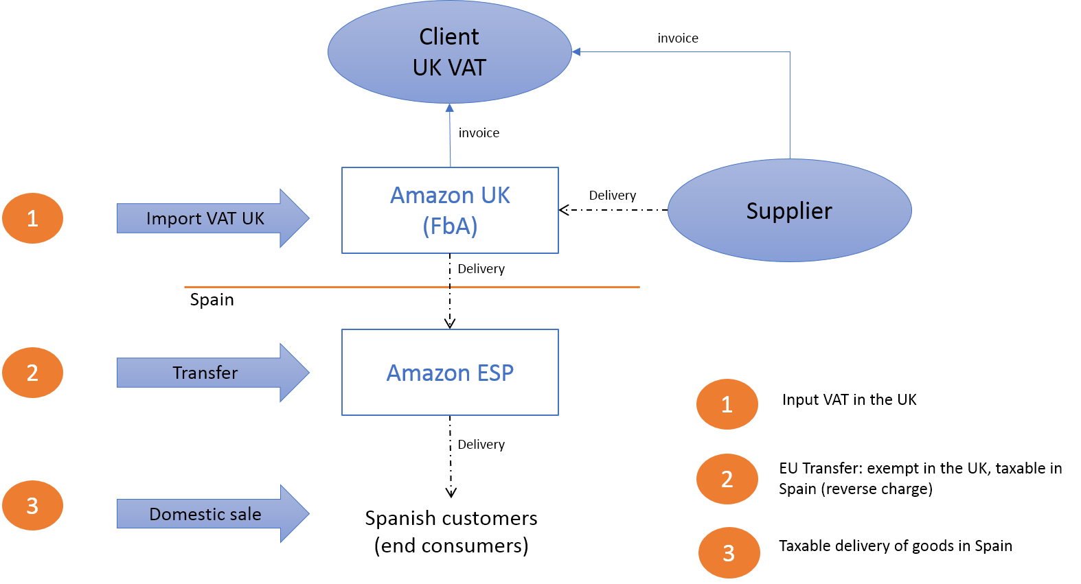 VAT EU transfer diagram