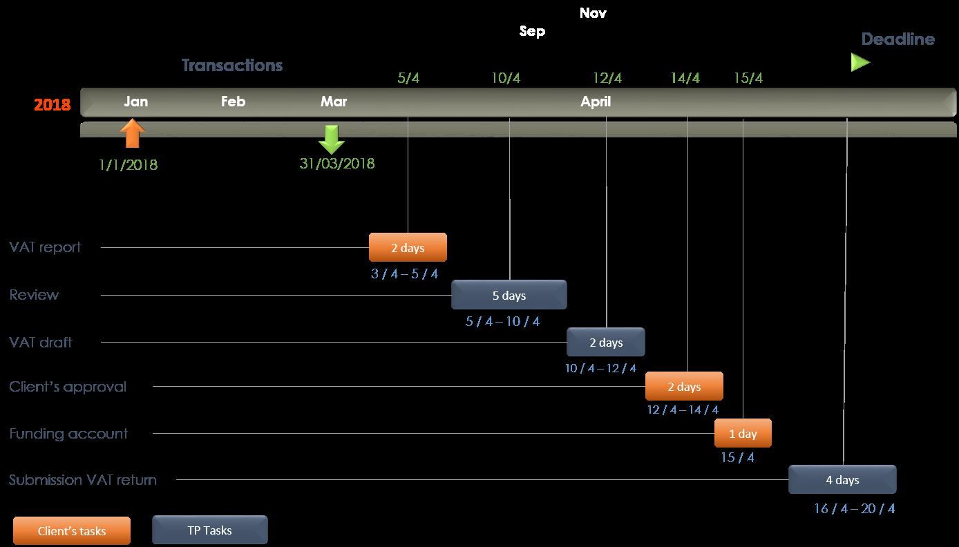 Diagram for VAT reporting in Spain